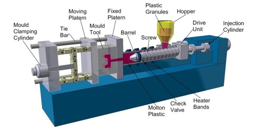 How the Process of Injection Molding Works?